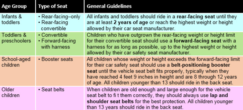 What You Need To Know About The Cdc S Updated Car Seat Guidelines